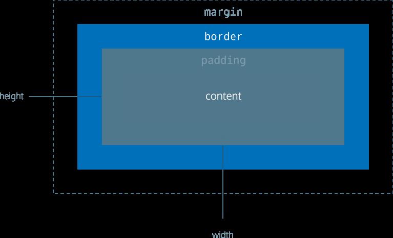 Vysvětlení margin a padding