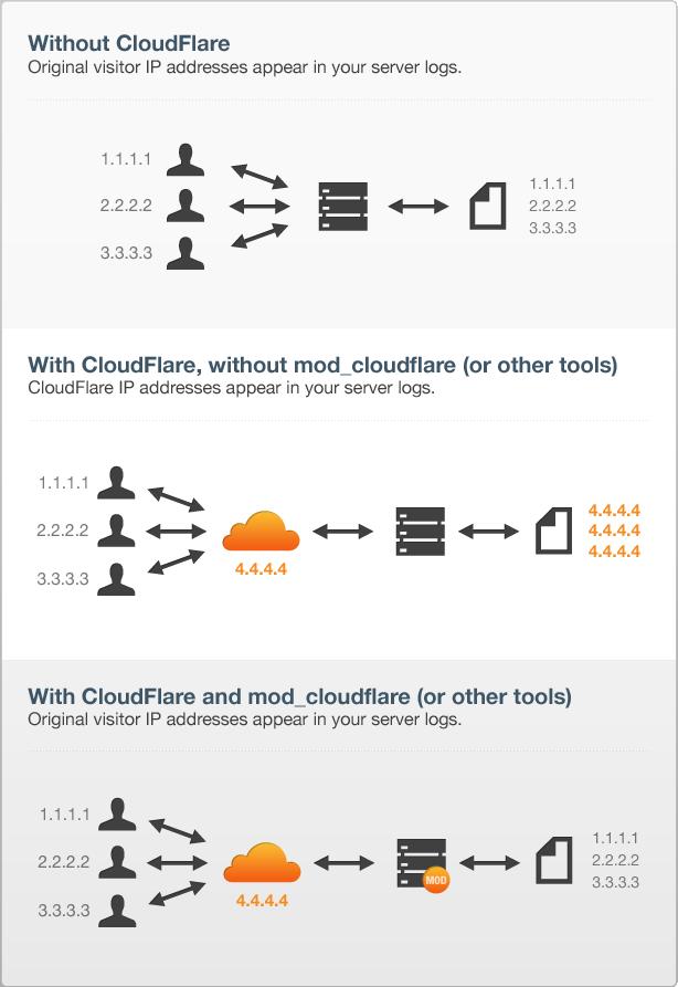mod_cloudflare